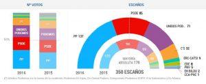 resultados eleccioes 2016